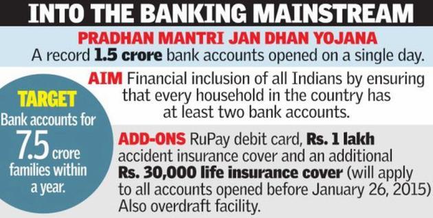 Jan Dhan Yojana scheme