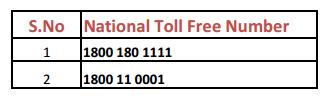 Mudra Loan Helpline Numbers